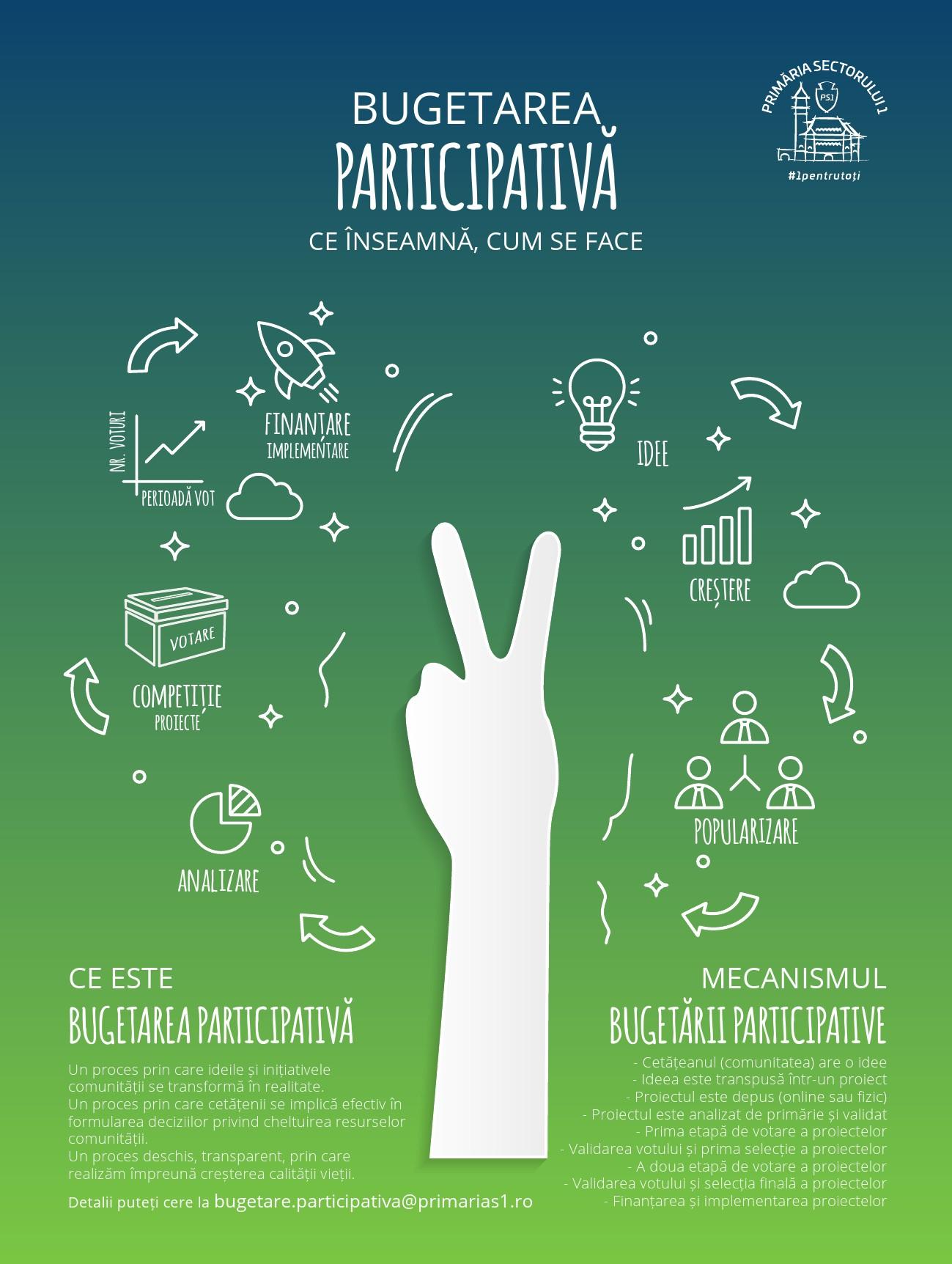 De azi poți depune proiecte în programul de bugetare participativă